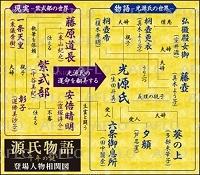相関 源氏 図 物語